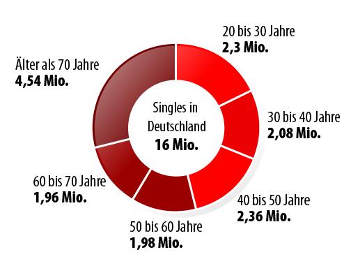 singlebörse deutschland kostenlos Gladbeck