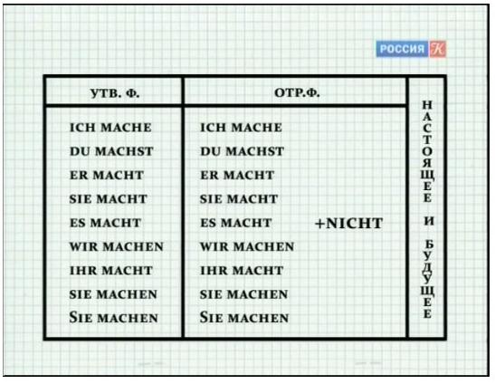 смотреть видео уроки немецкого языка для начинающих